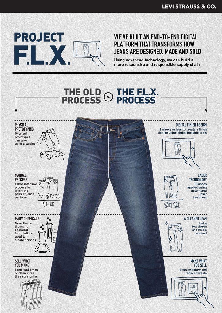 Levi's jeans F.L.X. project.