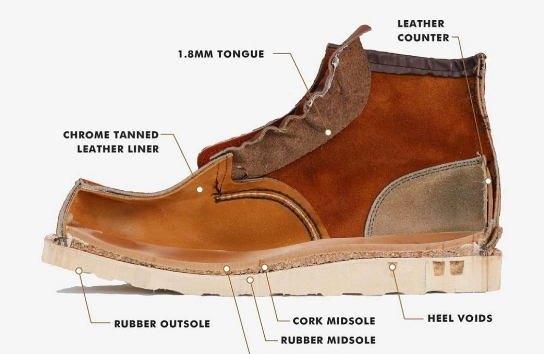 The Special Features Of Red Wing 875 Boots By Rose Anvil
